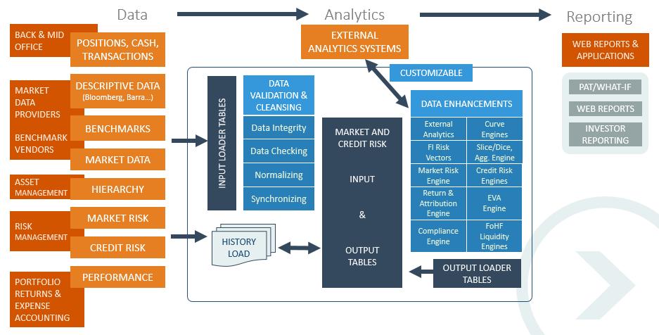 OTCFin data cycle workflow